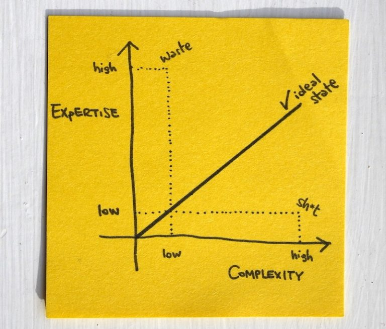 expertise graph